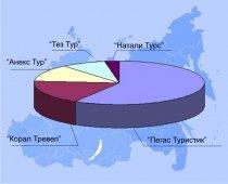 На востоке России работает 450 фирменных офисов пяти федеральных туроператоров