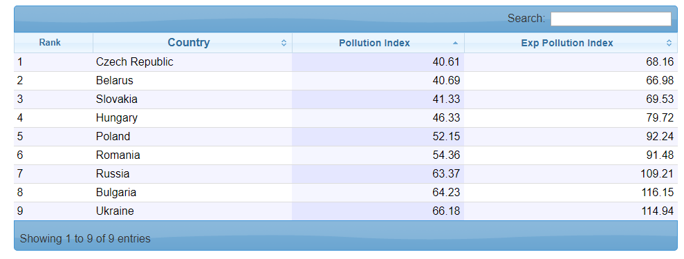 FireShot Capture 47 - Eastern Europe_ Po_ - https___www.numbeo.com_pollution_rankings_by_country.jsp.png